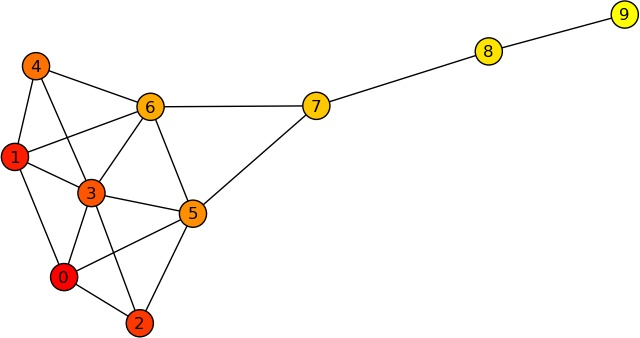 4  Cliques, Clusters and Components - Social Network