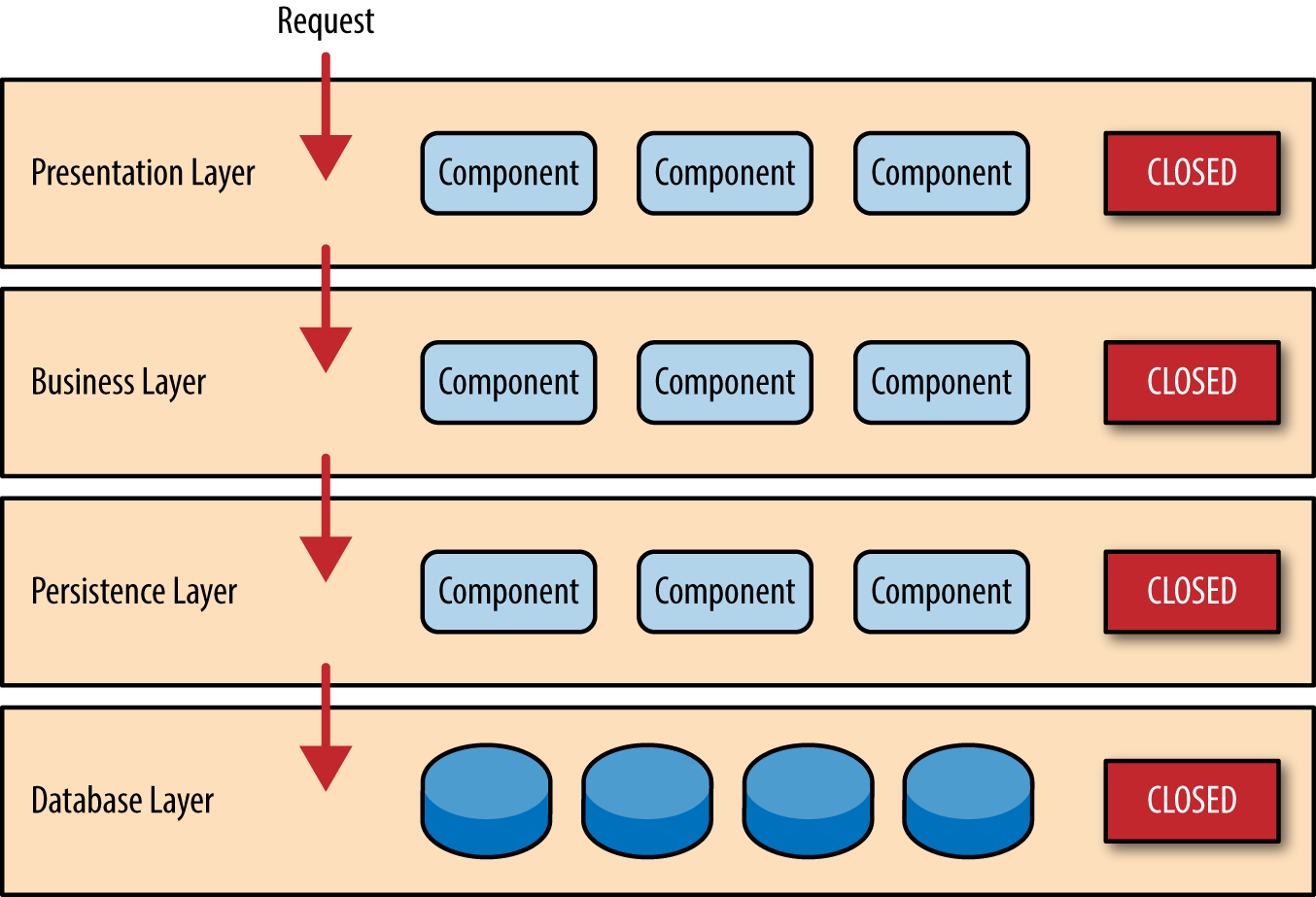1 layered architecture software architecture patterns