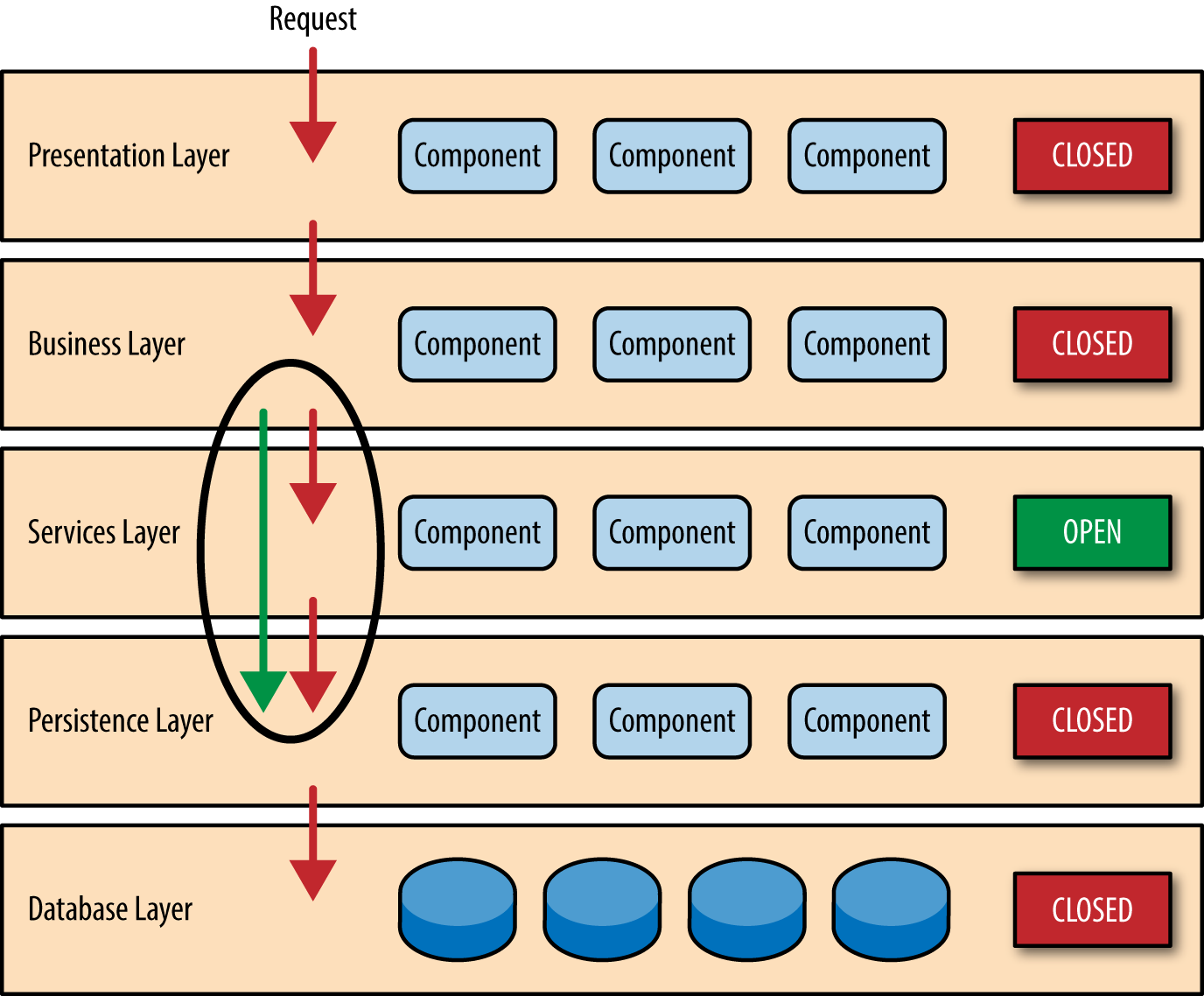 1. layered architecture - software architecture patterns [book]