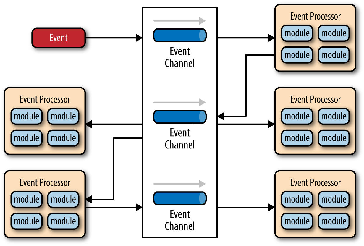 Broker Topology