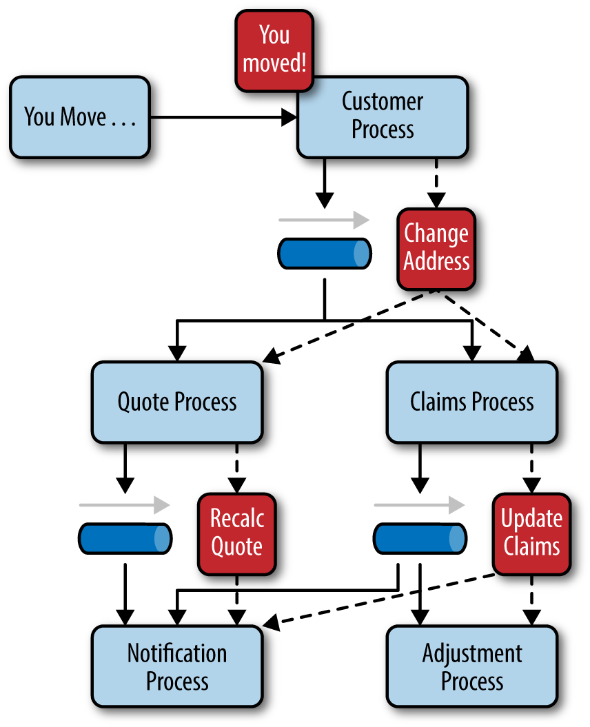 2 Event Driven Architecture Software Architecture Patterns Book