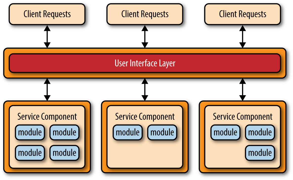 4  Microservices Architecture Pattern - Software Architecture
