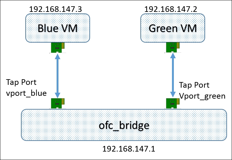 OVS connected to virtual machines