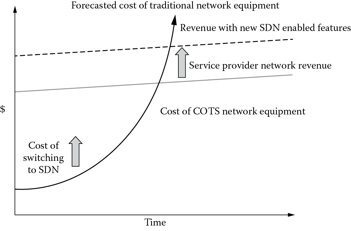 Image of Telecom service provider's SDN motivation.