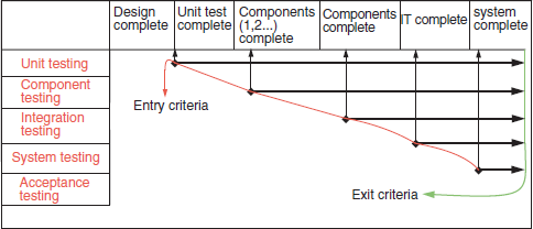Illustrations software testing principles and practices book modified v model the black and white figure is available on page 41 ccuart Choice Image