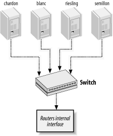 Simple Solaris network for a single Class C network connected to another network