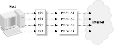 Logical configuration of a quad Ethernet card