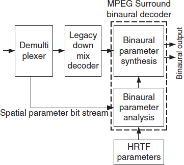 8 5 Application to MPEG Surround - Spatial Audio Processing: MPEG