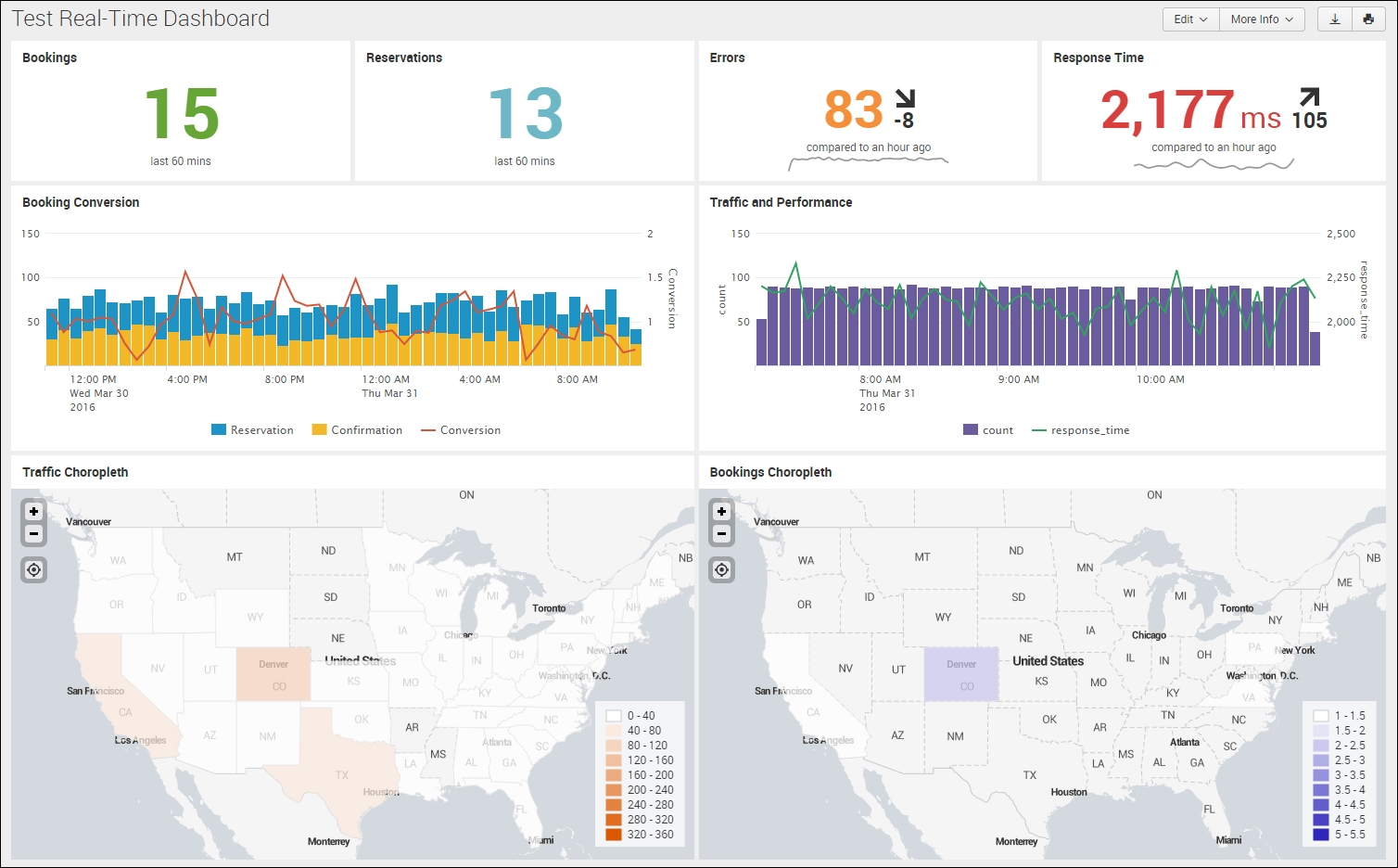 Static Real Time Dashboard Splunk Enterprise Operational