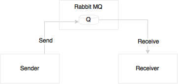 Reactive microservices using Spring Boot and RabbitMQ