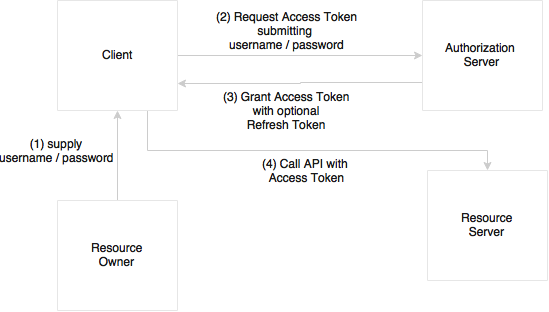 Securing microservice with OAuth2 - Spring 5 0 Microservices