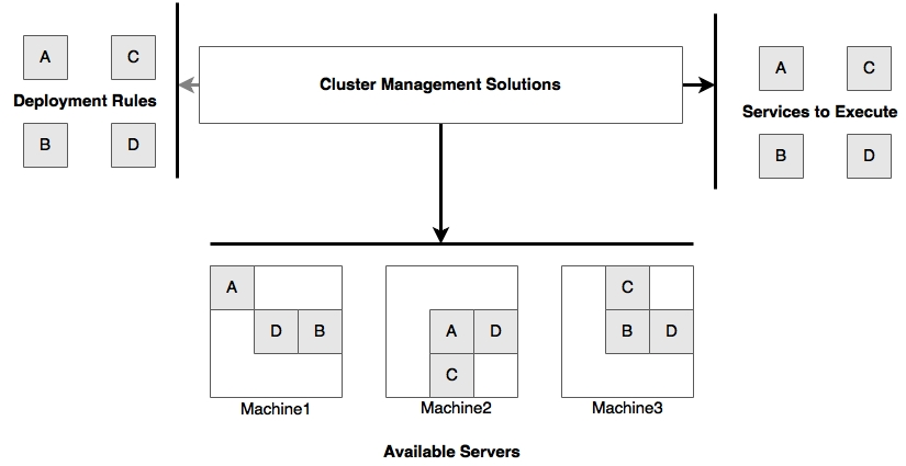 Cluster management solutions