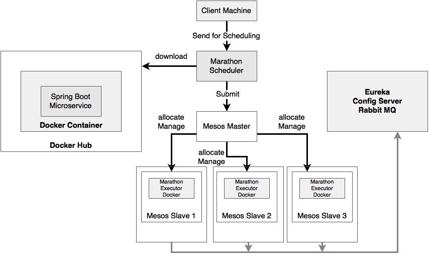 Implementing Mesos and Marathon for BrownField microservices