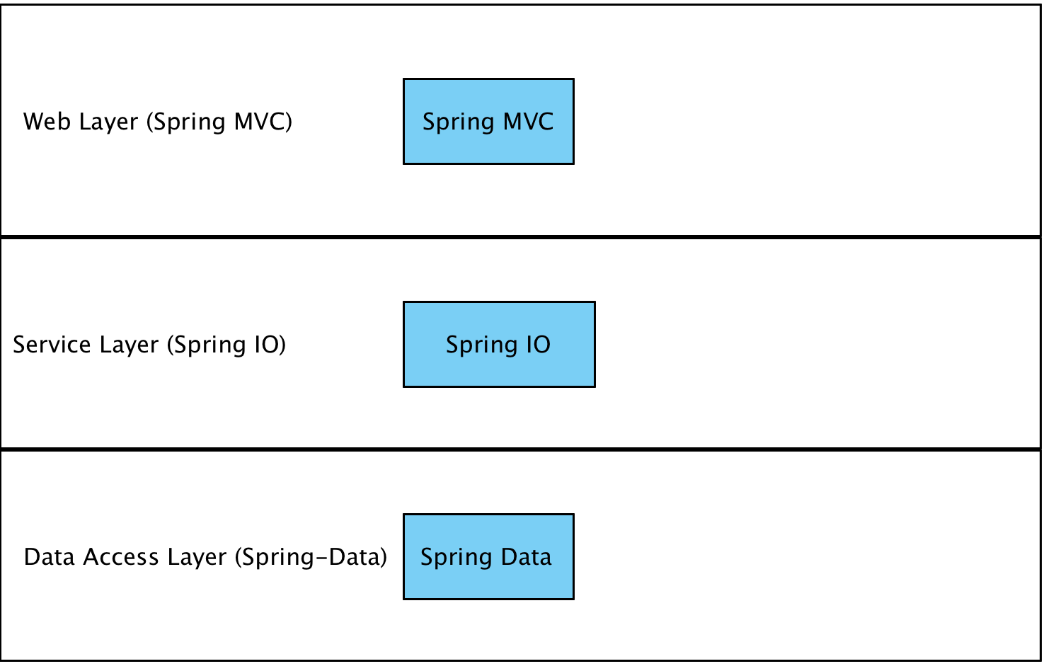 The Jbcp Calendar Application Architecture Spring Security