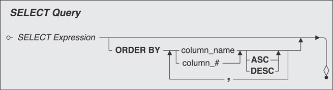 A diagram shows the syntax for select query.