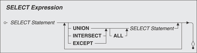 A diagram shows the syntax for select statement.