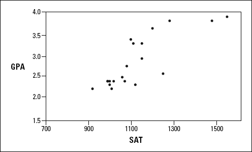 A scatterplot of 20 students' SAT and GPA at Sahusket University.