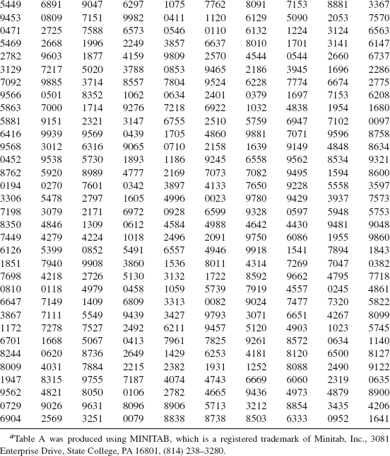 Statistics appendix c gallery diagram writing sample and for P table for statistics