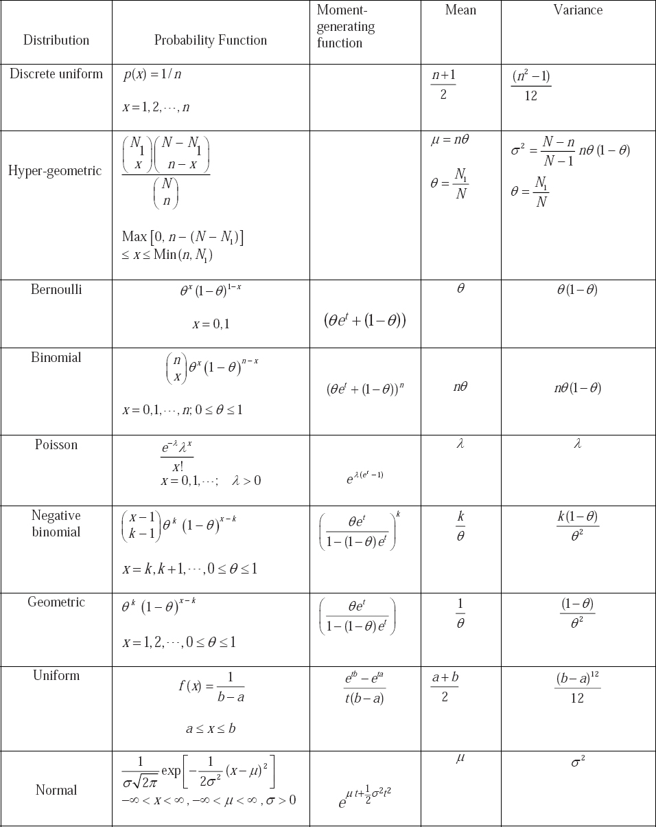 Appendices Statistics And Probability With Applications