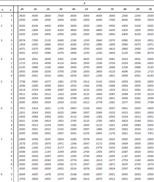 Appendices statistics and probability with applications for engineers and scientists - Poisson distribution table ...