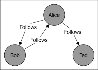 A brief introduction to graph databases