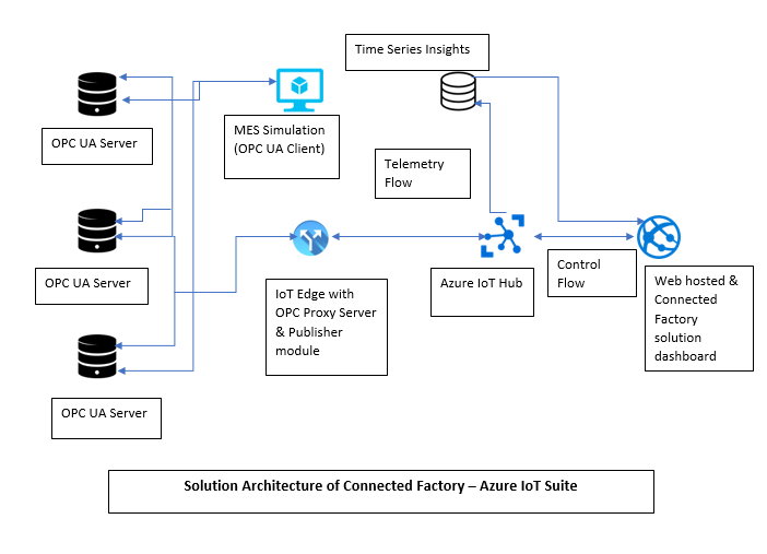 Connected factory solution with Azure IoT Suite - Stream