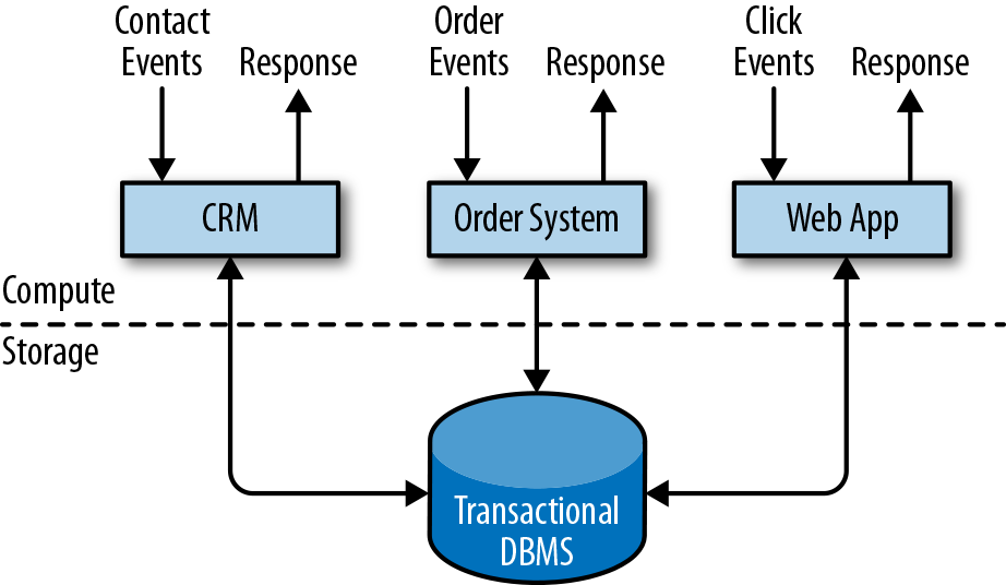 1  Introduction to Stateful Stream Processing - Stream