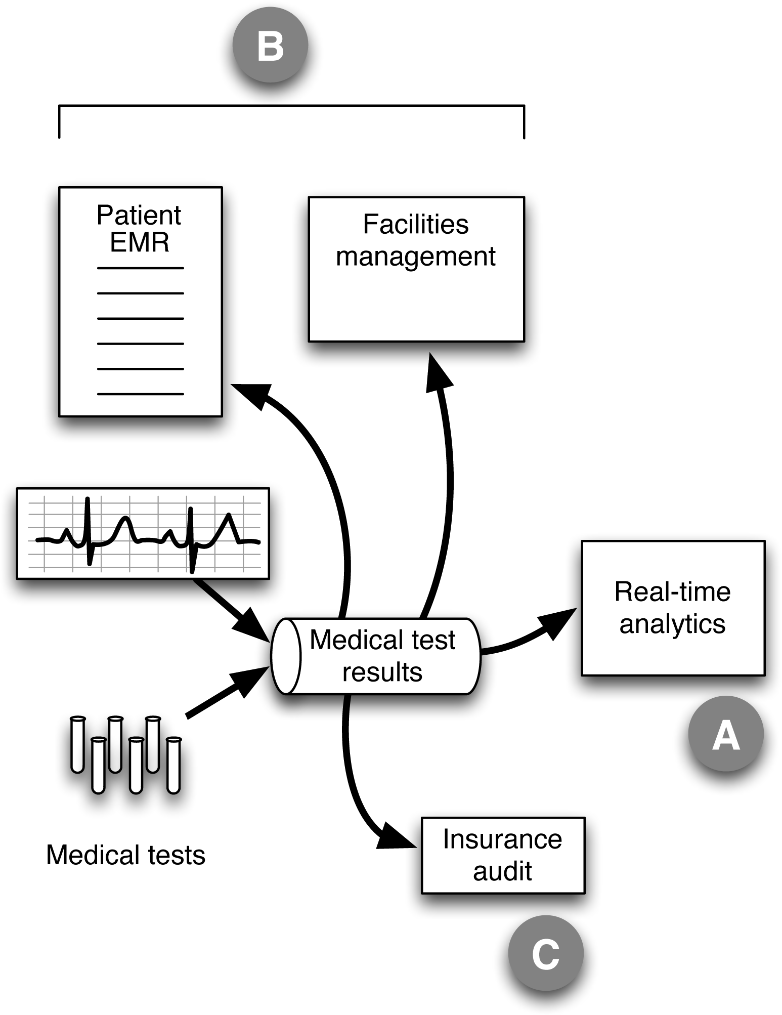 1 why stream streaming architecture book healthcare example with streaming data used for more than just real time analytics the diagram shows a schematic design for a system that handles data from ccuart Choice Image