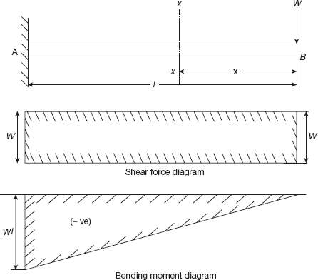 4 5 shear force and bending moment of cantilever beams strength of rh oreilly com shear force and bending moment diagram for cantilever beam with couple shear force and bending moment problems for cantilever beam