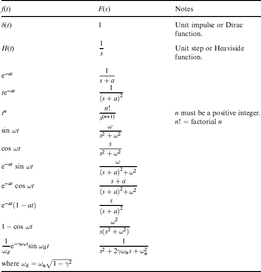 A Short Table of Laplace Transforms - Structural Dynamics and ...