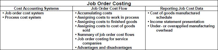 a study on job costing and process costing accounting essay Now that we have a better understanding of job costing,  job costing, accounting homework help  break down the entire process into specific job groups.