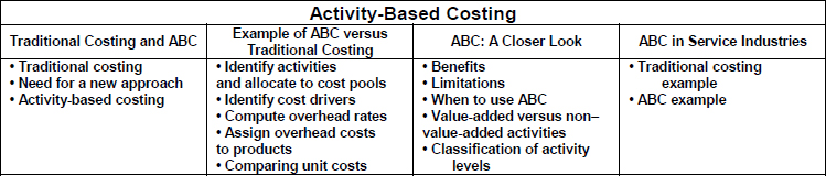 Chapter 17 ACTIVITY BASED COSTING