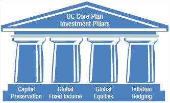 Diagram showing four pillars of 'DC core plan investment' labelled as capital preservation, global fixed income, global equities, and inflation hedging.