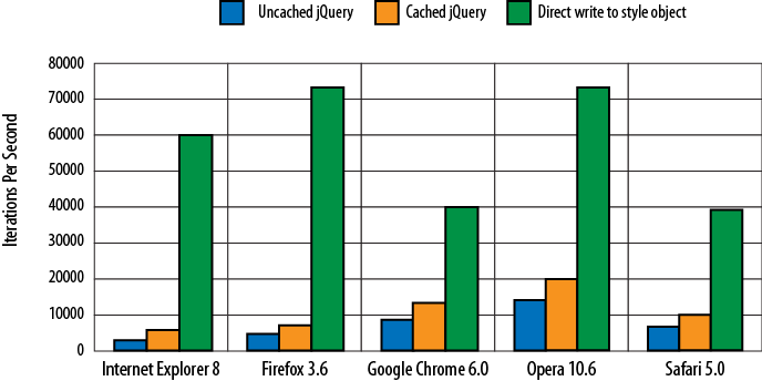 Speed comparison of using uncached jQuery, cached jQuery, and direct write to update an element's CSS style. Bigger is better.