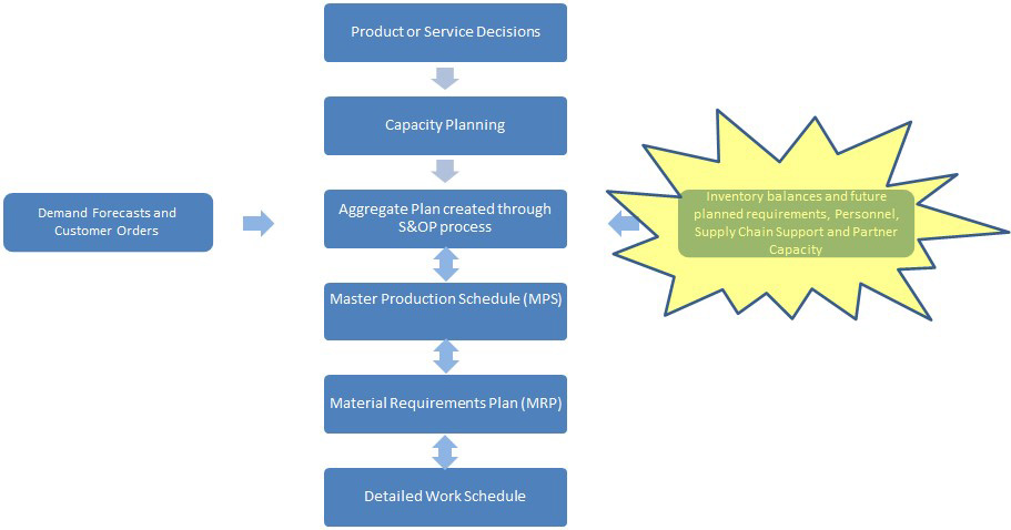 operations management planning prodcuction inventory and Operations management is the business function that responsible to planning, organizing, coordinating and controlling the resources needed to produce a company's products and services.