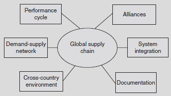 17  Global Supply Chain - Supply Chain Management [Book]
