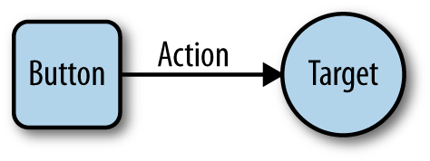 The target–action pattern