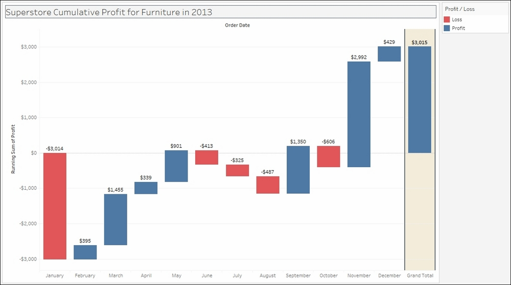 Creating a waterfall chart tableau 10 business intelligence creating a waterfall chart ccuart Gallery