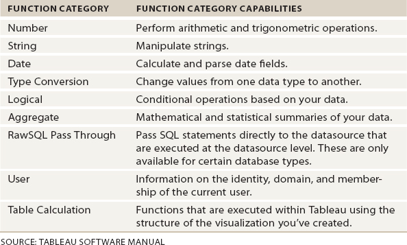 Appendix A: Understanding and Using Tableau Functions - Tableau Your ...