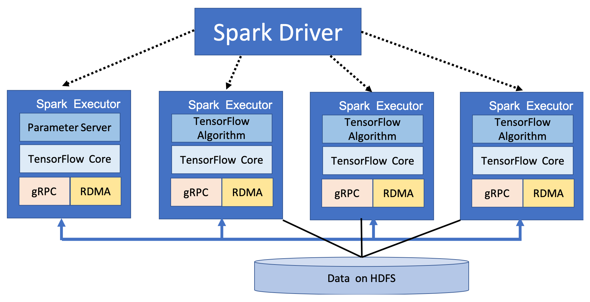 Understanding the architecture of TensorFlowOnSpark