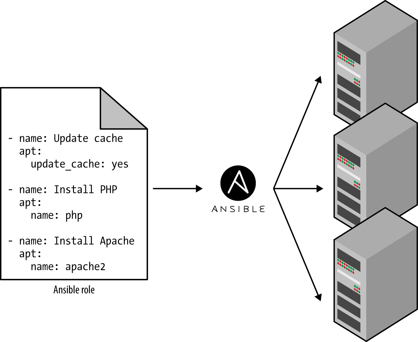 A configuration management tool like Ansible can execute your code across a large number of servers