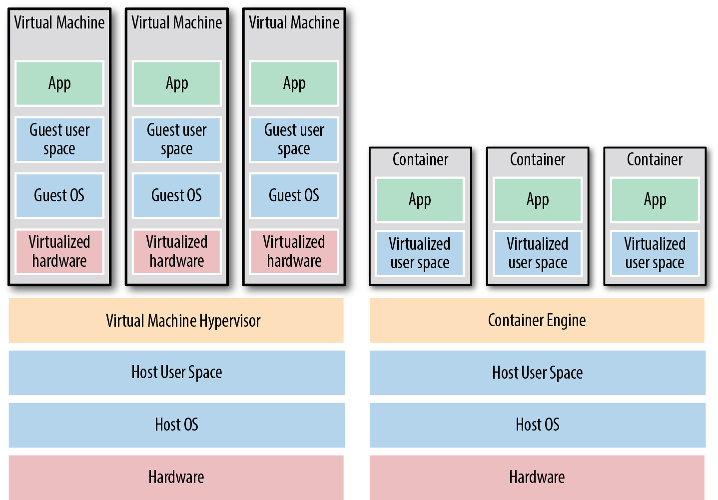 The two main types of images: VMs, on the left, and containers, on the right. VMs virtualize the hardware, whereas containers only virtualize user space.