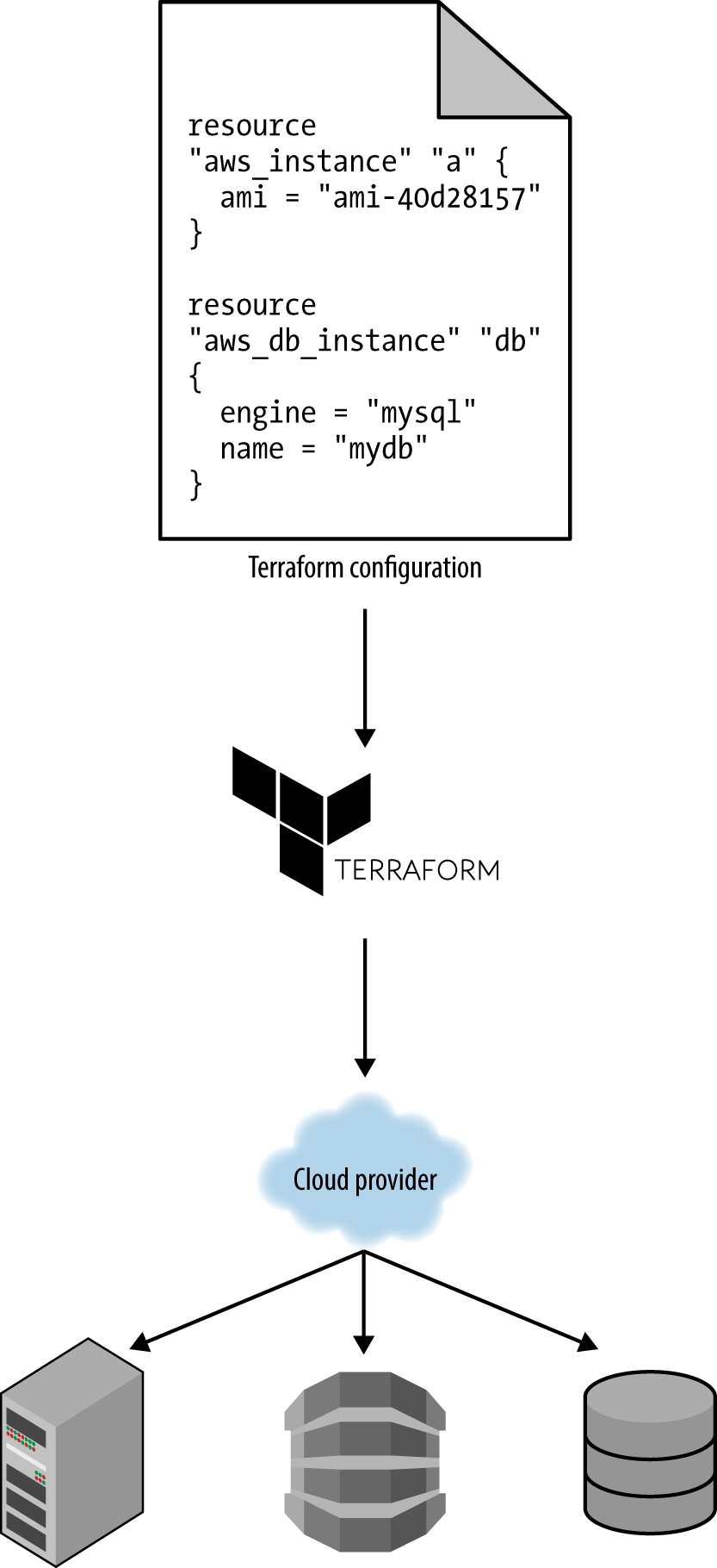 1  Why Terraform - Terraform: Up and Running [Book]