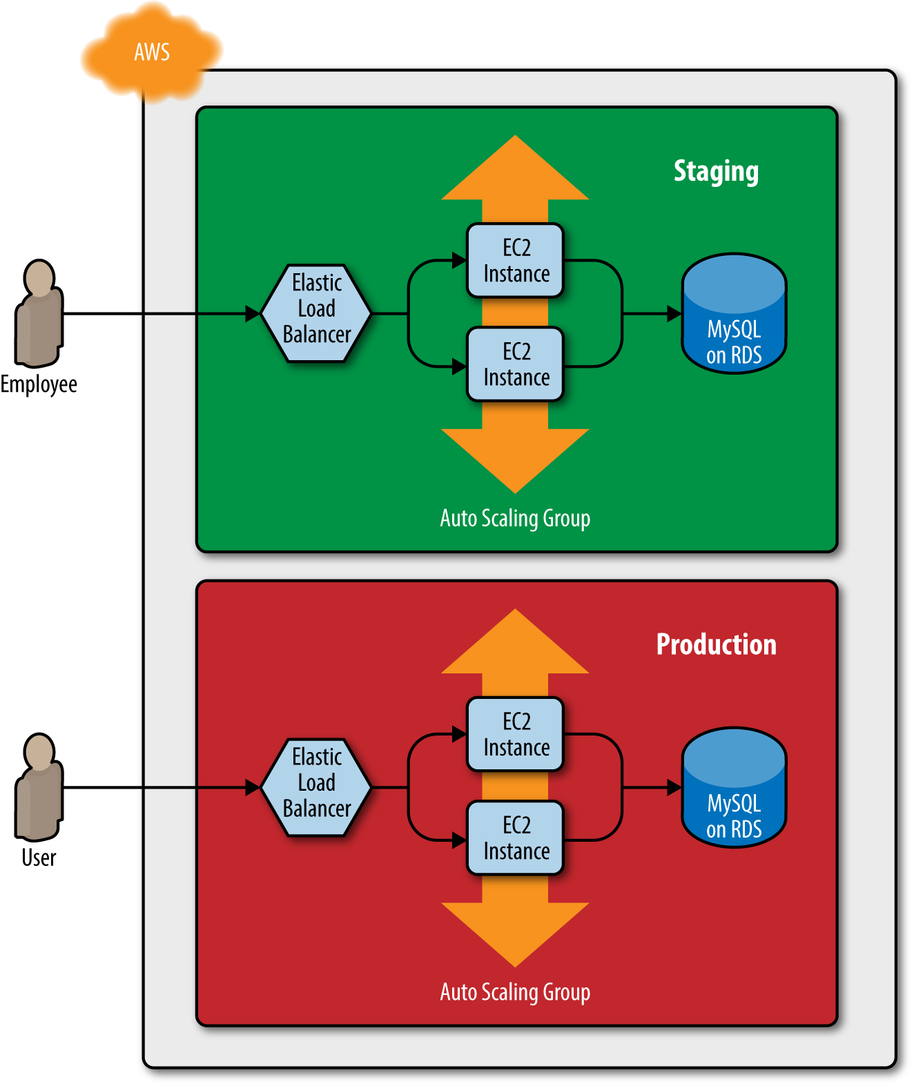 Two environments, each with its own load balancer, web server cluster, and database