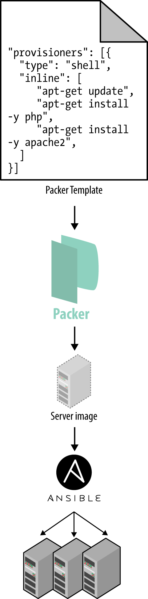 A server templating tool like Packer can be used to create a self-contained image of a server. You can then use other tools, such as Ansible, to install that image across all of your servers.