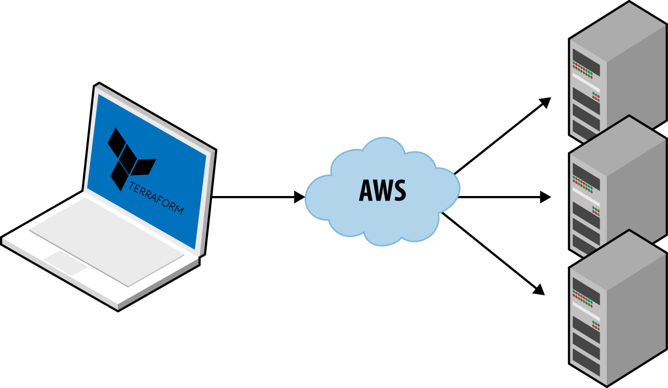 Terraform uses a masterless, agent-only architecture. All you need to run is the Terraform client and it takes care of the rest by using the APIs of cloud providers, such as AWS.
