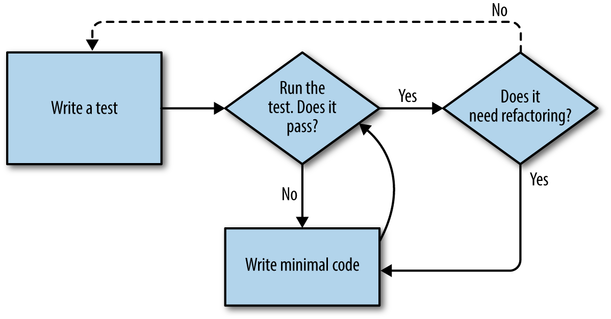 A flowchart showing tests, coding and refactoring