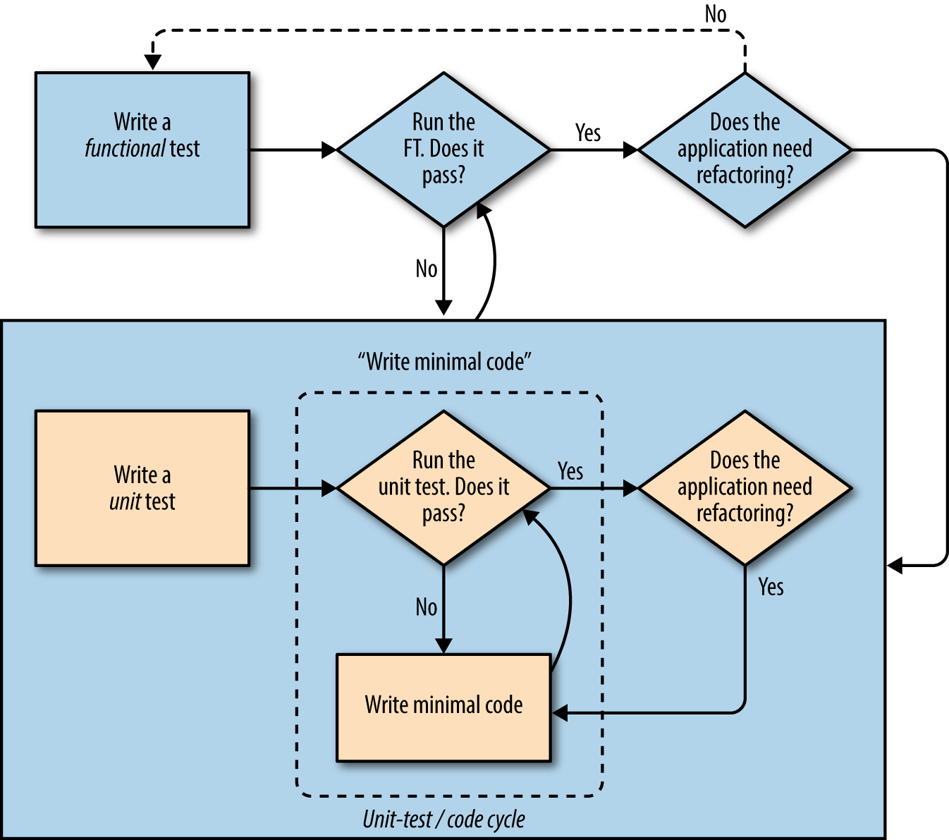 A flowchart showing functional tests as the overall cycle, and unit tests helping to code