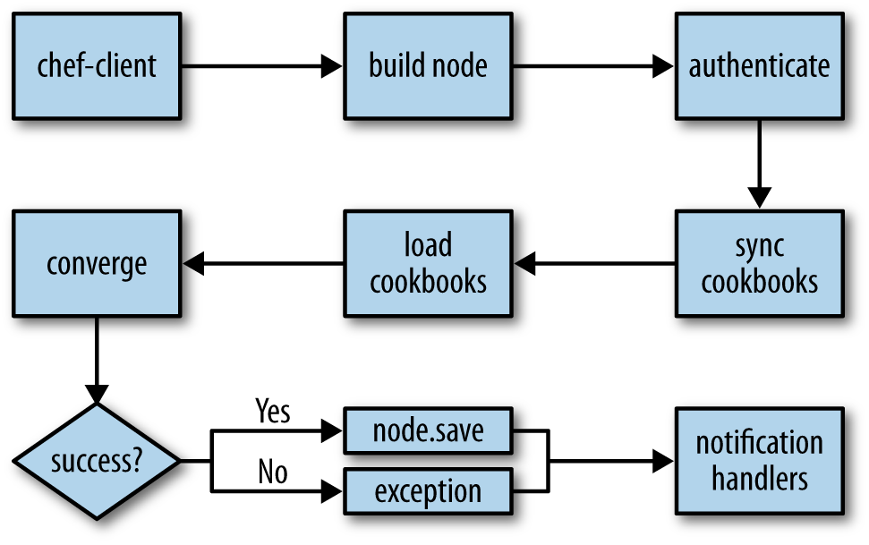Components of a Chef run flow diagram