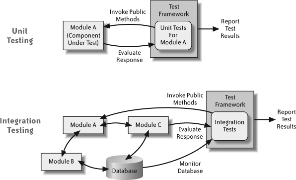 Unit and integration testing